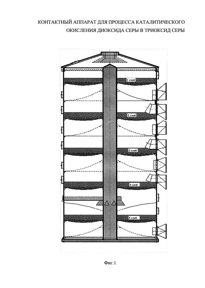 Контактный аппарат для процесса каталитического окисления диоксида серы в триоксид серы