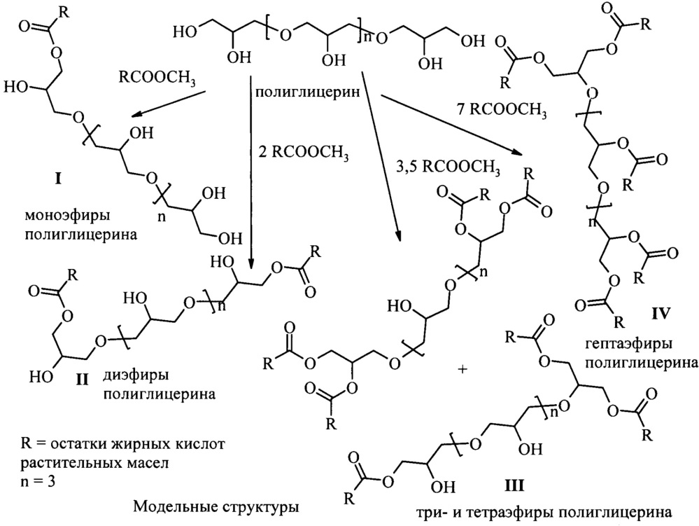 Способ получения эфиров полиглицерина и жирных кислот растительных масел