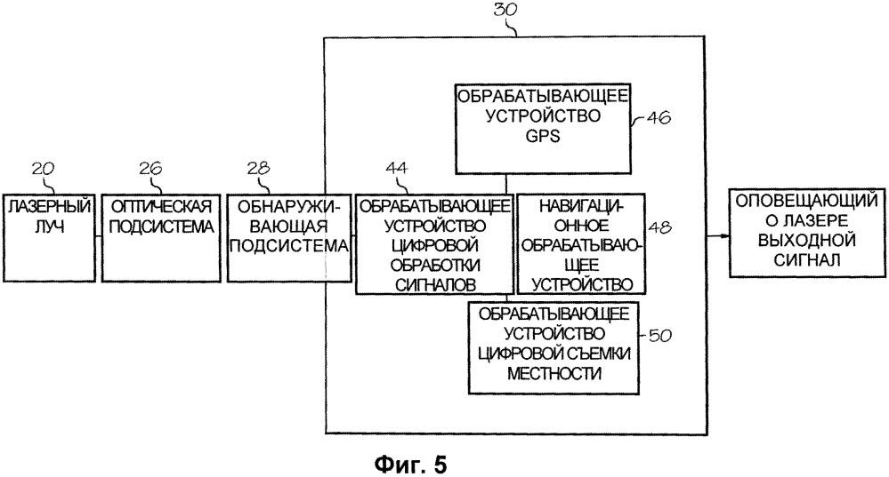 Система обнаружения лазерного воздействия и оповещения о нем