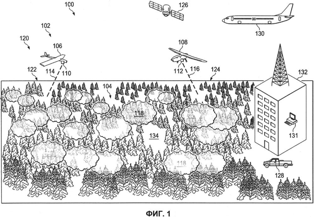 Способ и воздушная система для инвентаризации леса (варианты)