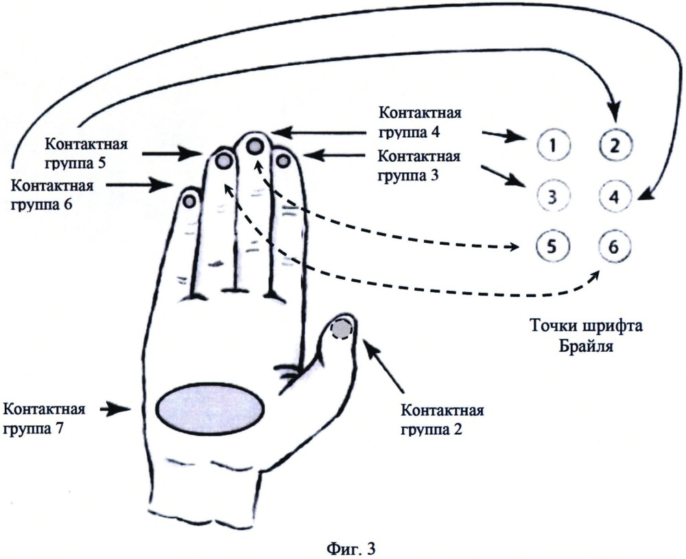 Устройство и способ приёма и передачи информации посредством шрифта брайля