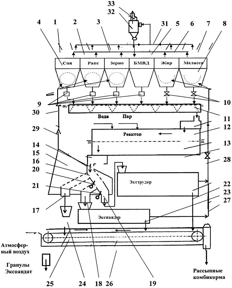 Способ производства различных видов комбикормов