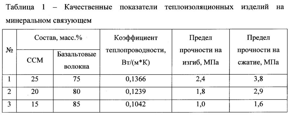 Теплоизоляционное изделие на минеральном связующем