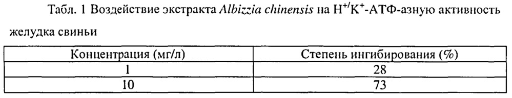 Применение экстракта albizzia chinensis для получения лекарственного средства для лечения язвы желудка
