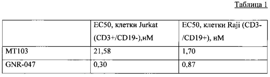 Биспецифические антитела против cd3*cd19