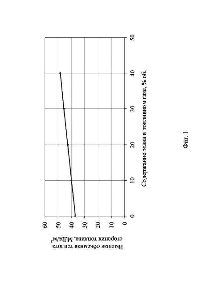 Нефтегазохимический кластер