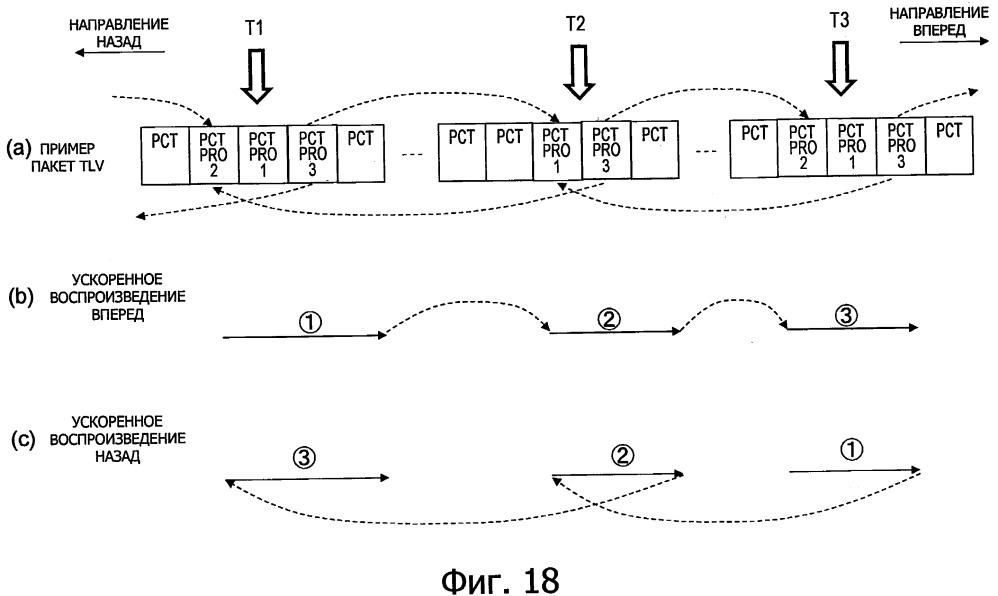 Устройство и способ передачи, устройство воспроизведения, способ воспроизведения и устройство приема