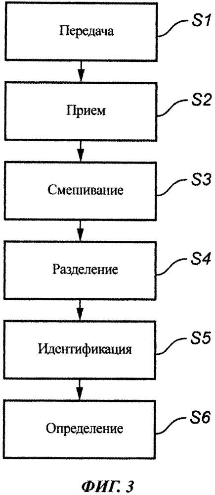 Способ радиолокационного измерения уровня с разделением сигнала