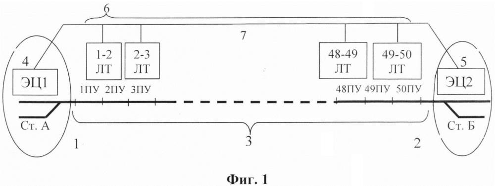 Способ обмена информацией между постами электрической централизации и линейными точками