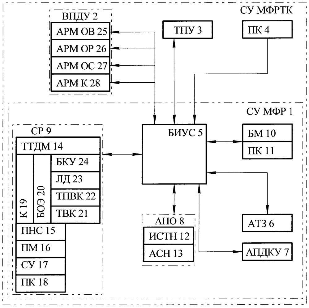 Система управления многофункционального робототехнического комплекса обеспечения боевых действий