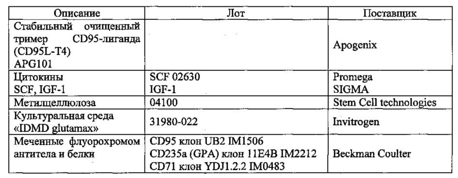 Ингибиторы сигнального пути cd95 для лечения мдс