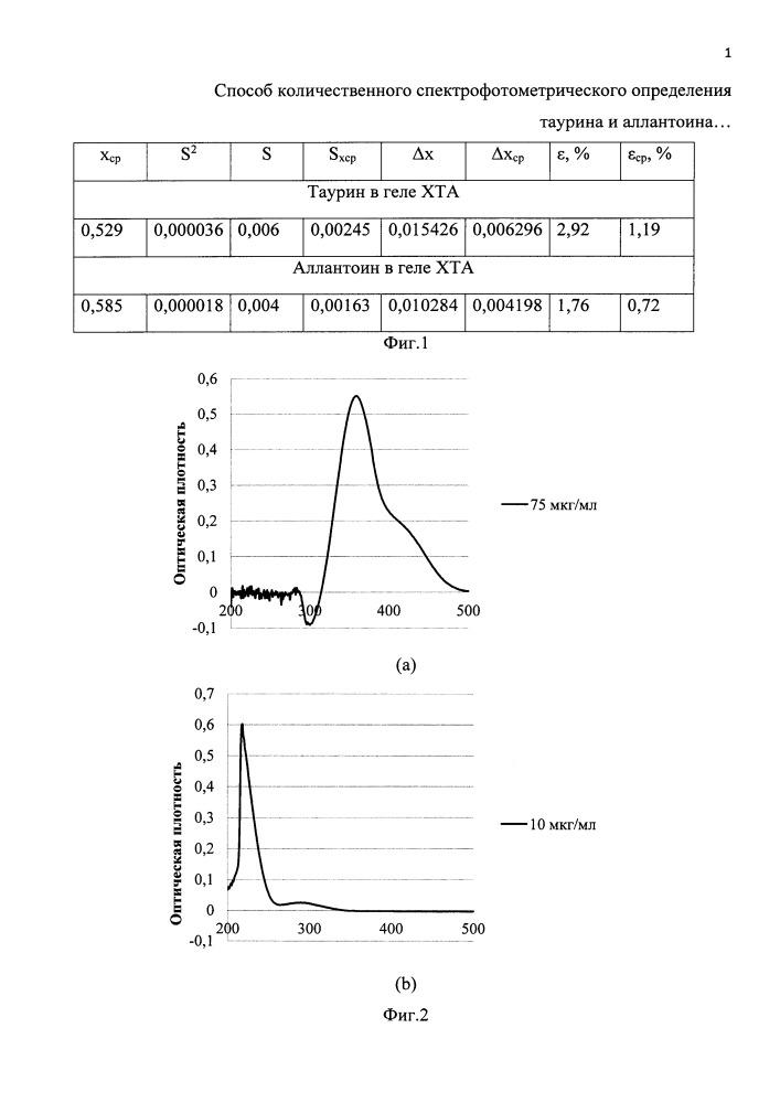 Способ количественного спектрофотометрического определения таурина и аллантоина при совместном присутствии в лекарственной форме гель