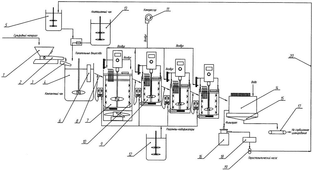 Технологическая линия для переработки упорных сульфидных концентратов, содержащих благородные металлы