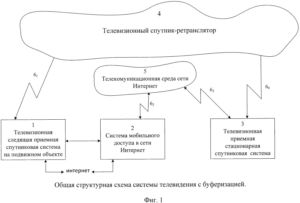Способ и система организации спутникового телевидения с буферизацией на наземном транспорте