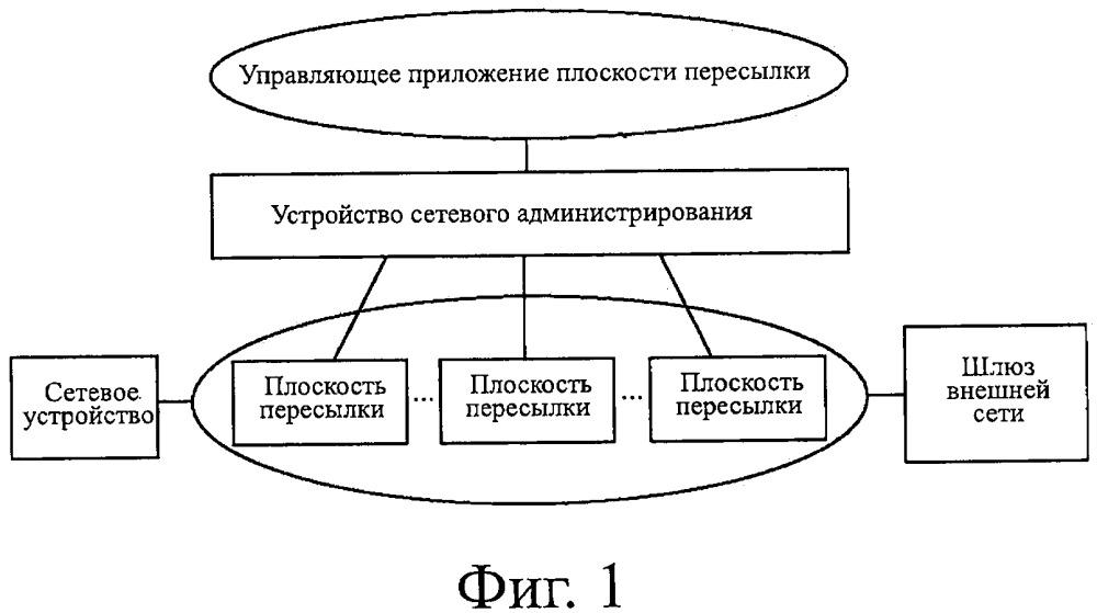 Способ передачи пакетов, устройство и система связи