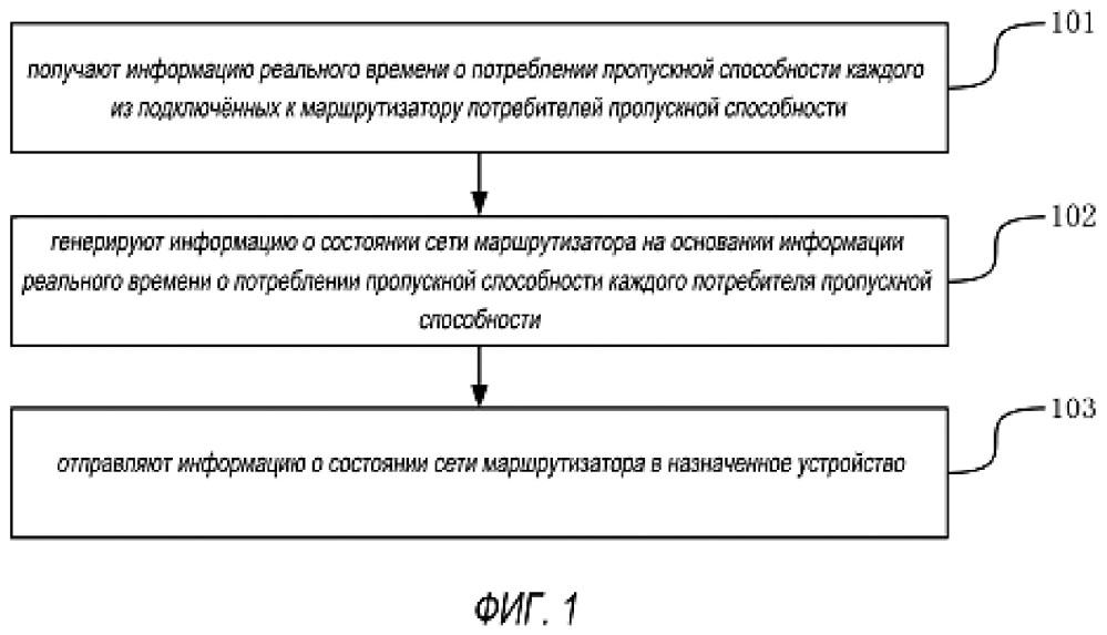 Устройство и способ представления информации о состоянии сети