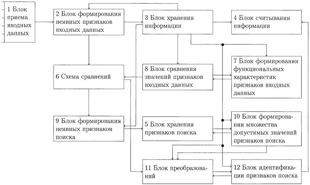 Модуль поиска блока информации по входным данным