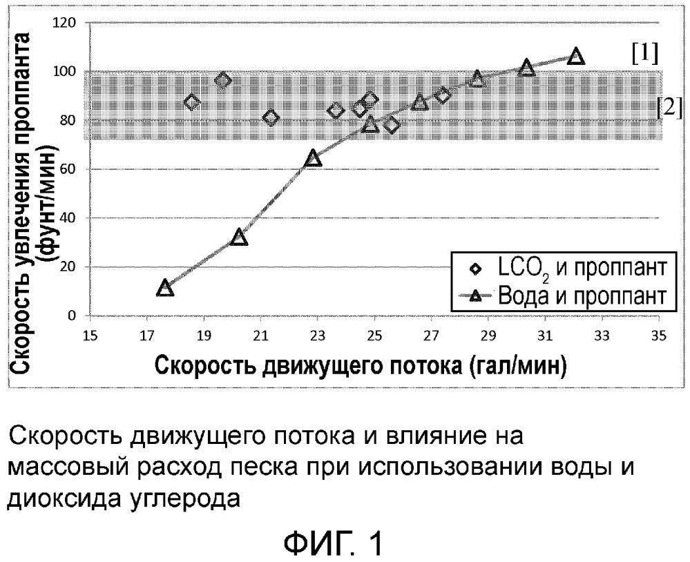 Система регулирования и установка для доставки неводной текучей среды гидроразрыва