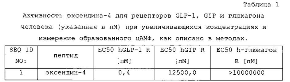 Двойные агонисты glp1/gip или тройные агонисты glp1/gip/глюкагона