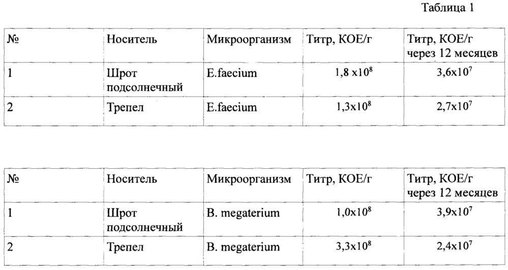 Корм с пробиотической кормовой добавкой для рыб (варианты)