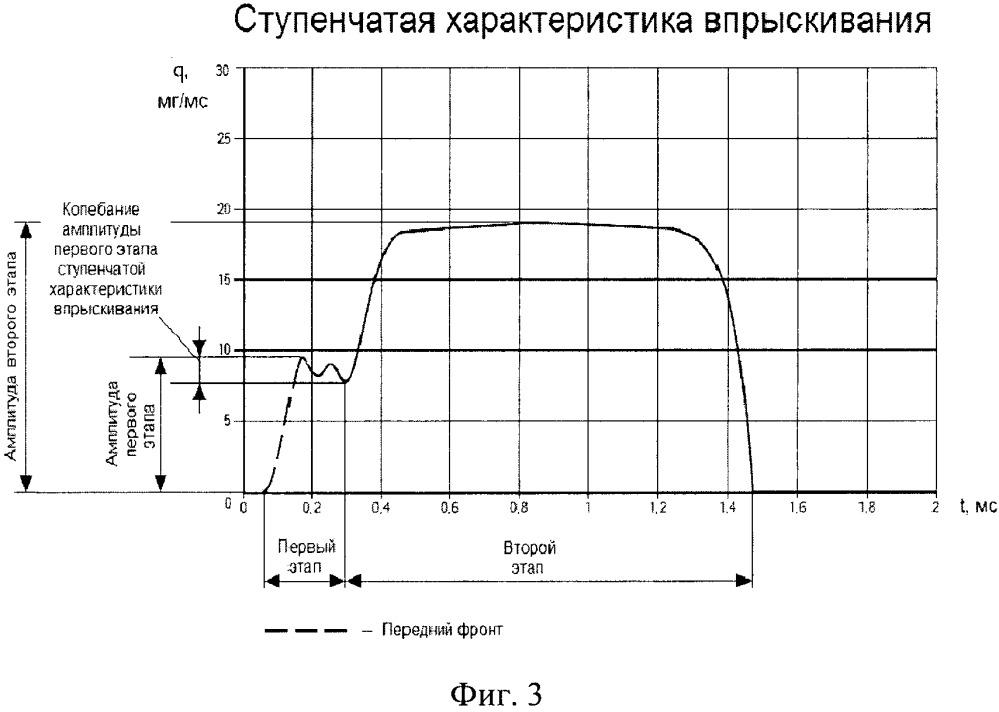 Способ формирования ступенчатой характеристики впрыскивания топлива