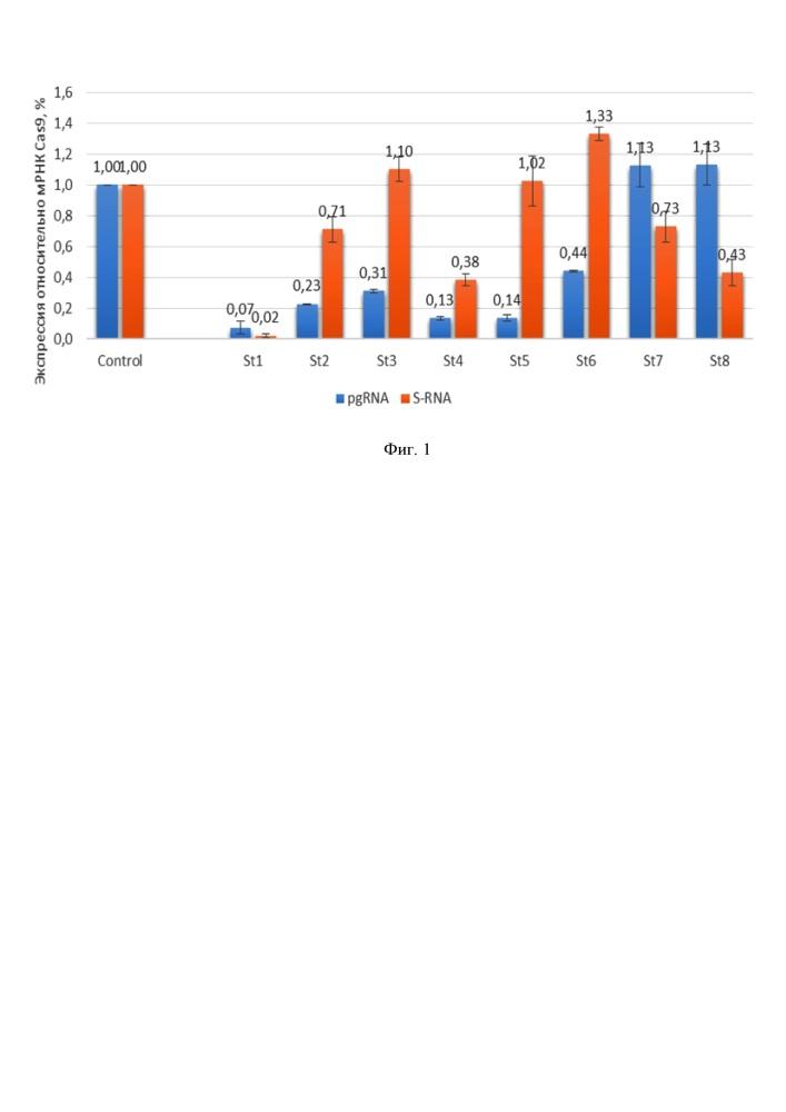 Рнк-проводники для подавления репликации вируса гепатита b и для элиминации вируса гепатита b из клетки-хозяина