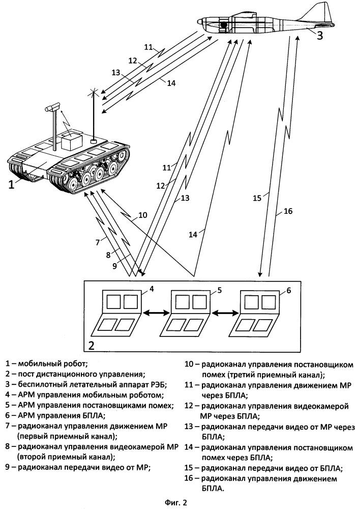 Способ наземной и воздушной доставки постановщиков радиопомех с использованием мобильного робототехнического комплекса радиоэлектронной борьбы
