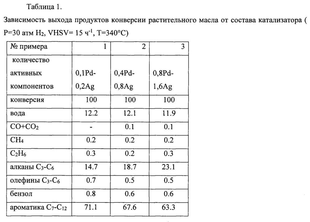 Катализатор и способ получения фракции ароматических и алифатических углеводородов из растительного масла