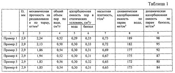 Способ получения гранулированного цеолита типа х без связующих веществ