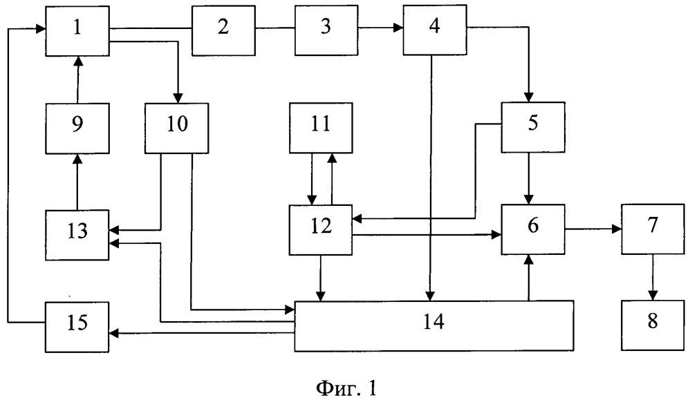 Система управления дизельным электроагрегатом с генератором переменного тока