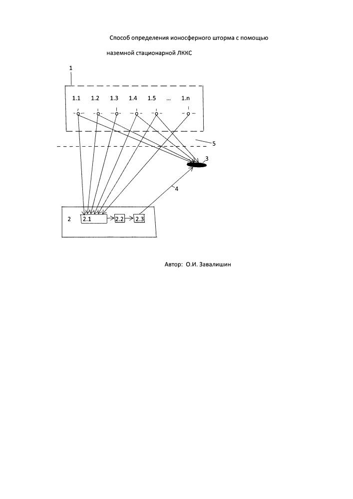 Способ определения ионосферного шторма с помощью наземной стационарной локальной контрольно-корректирующей станции