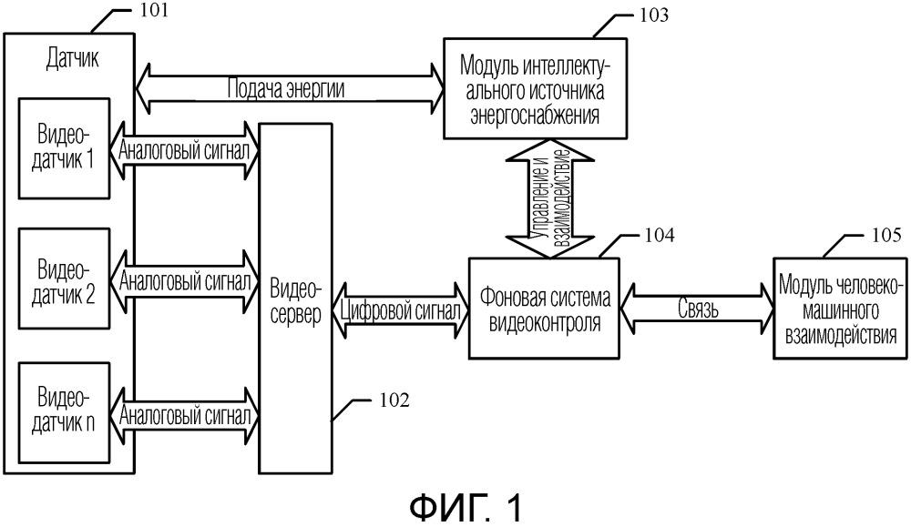 Система и способ внутреннего видеоконтроля устройства gis