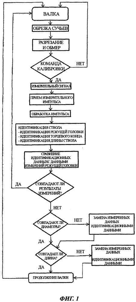 Способ обмера лесоматериала и соответствующее устройство