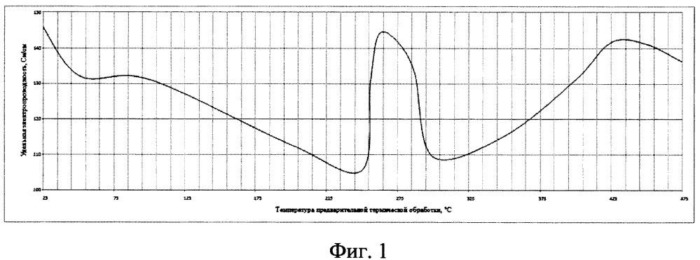 Способ термического анализа полимеров