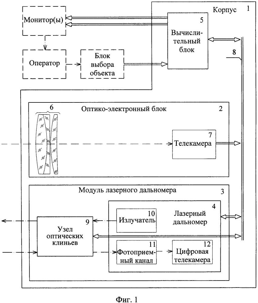Локационный оптико-электронный модуль