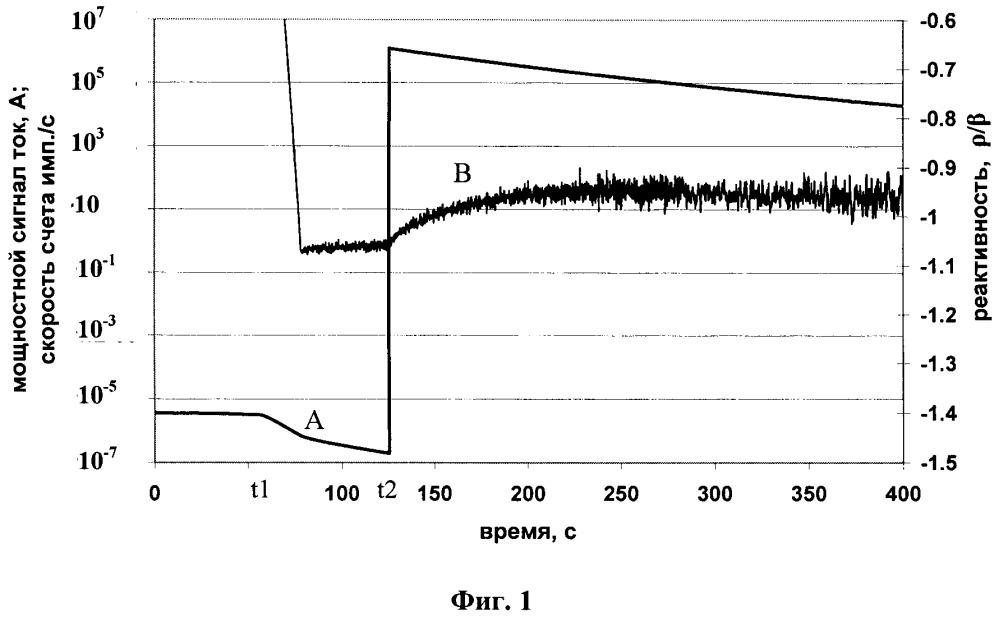 Способ калибровки счетного канала реактиметра в импульсно-токовом режиме