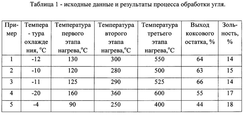 Способ термической обработки угля