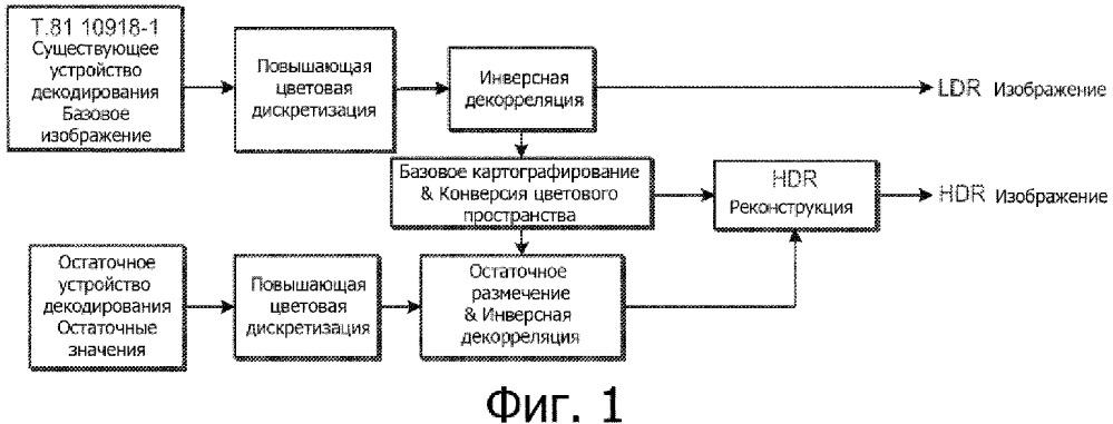 Способы кодирования, декодирования и представления изображений высокого динамического диапазона