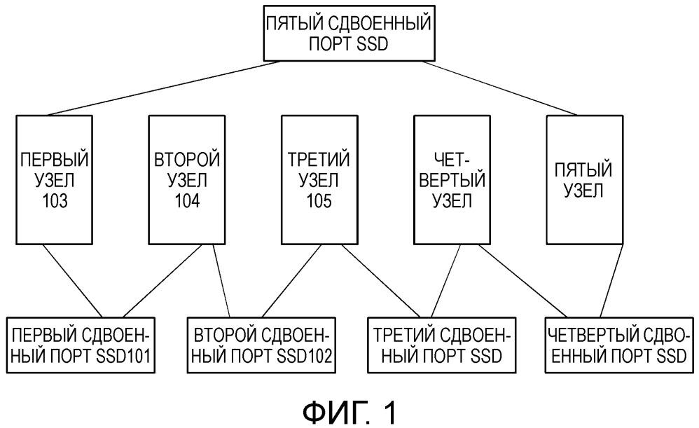 Способ, узел и система управления данными для кластера базы данных