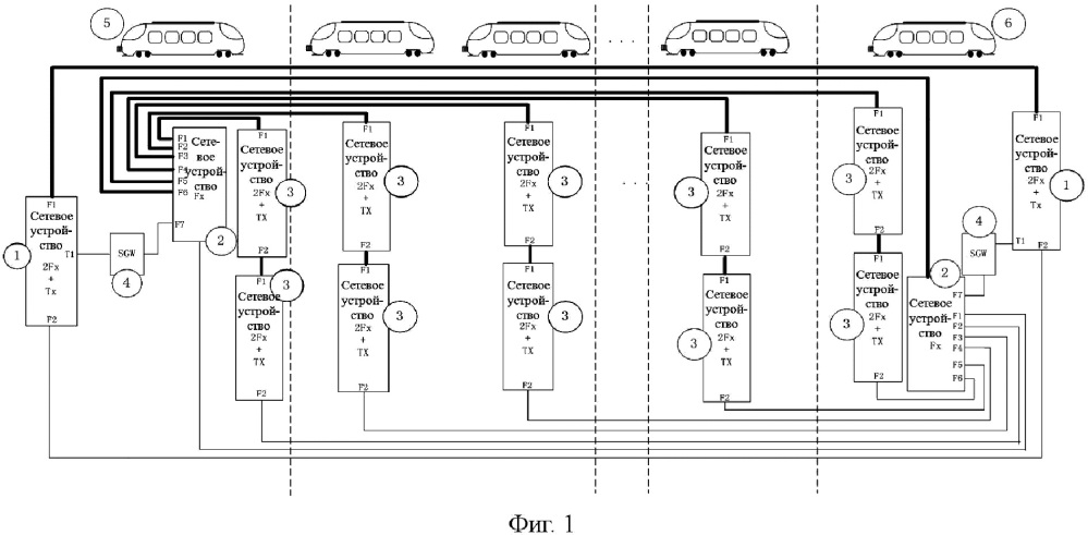 Архитектура широкополосной сети связи, объединяющая сеть управления поездом и сеть обслуживания поезда, и способ связи с ее применением