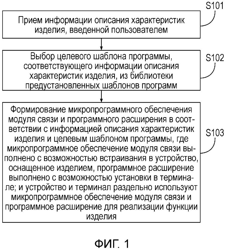 Способ и прибор для формирования микропрограммного обеспечения модуля связи и программного расширения