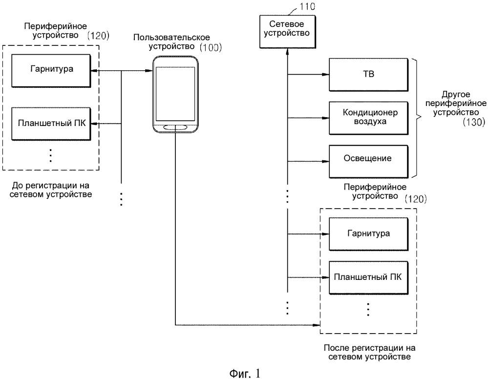 Способ управления устройством для регистрации информации об устройстве для периферийного устройства и устройство и система для этого