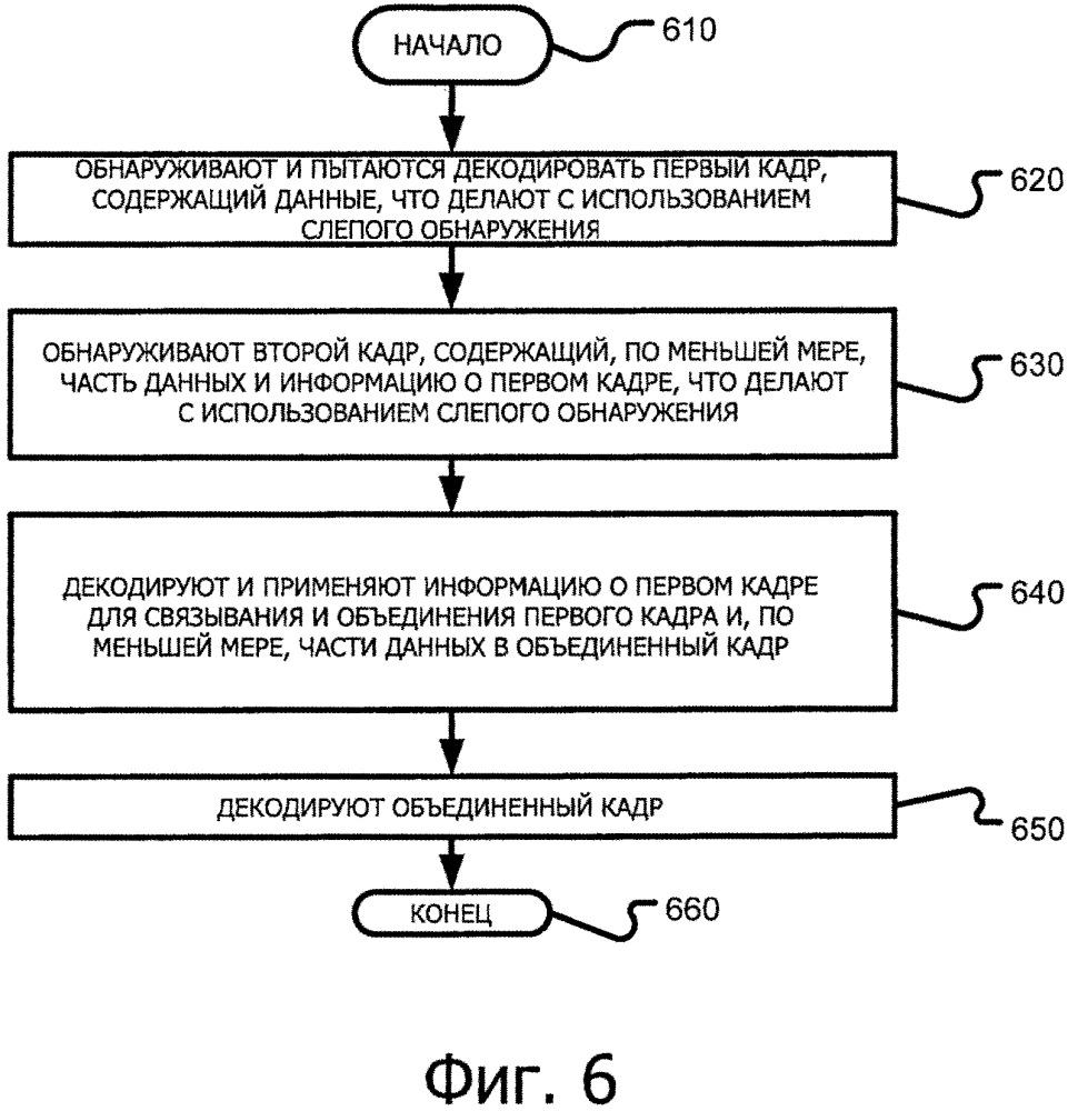 Структура данных кадра harq и способ передачи и приема с harq в системах, использующих слепое обнаружение