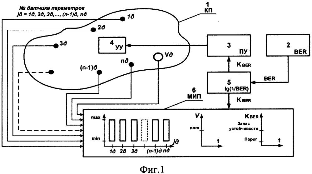 Способ повышения качества канала передачи данных в системе iptv по коэффициенту ber в режиме тв вещания и устройство для его осуществления
