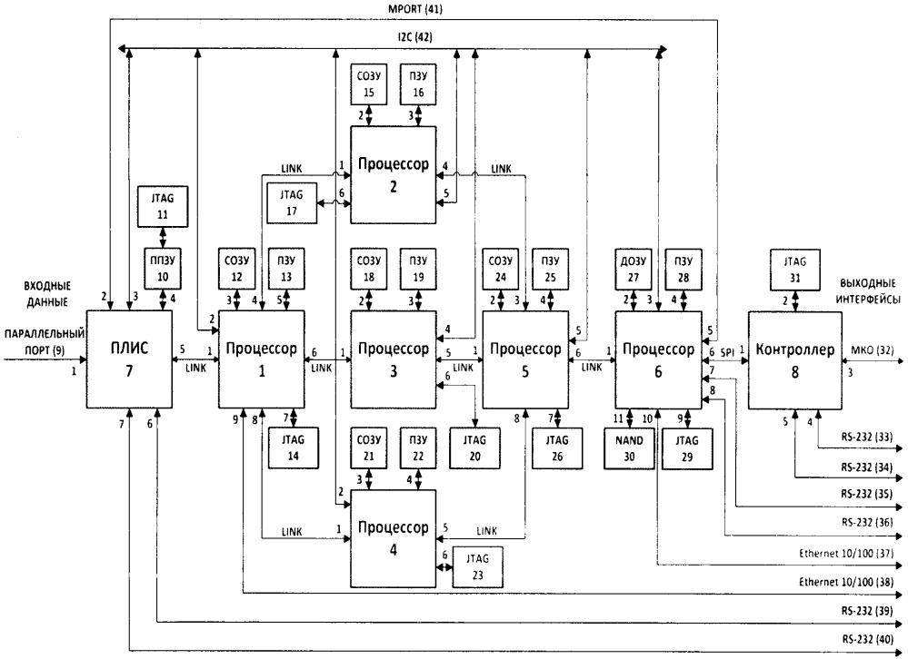 Устройство первичной обработки радиолокационной информации