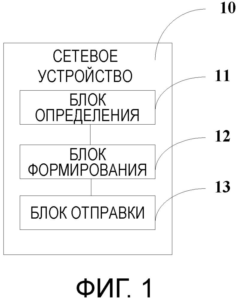 Способ конфигурирования, сетевое устройство и абонентское устройство