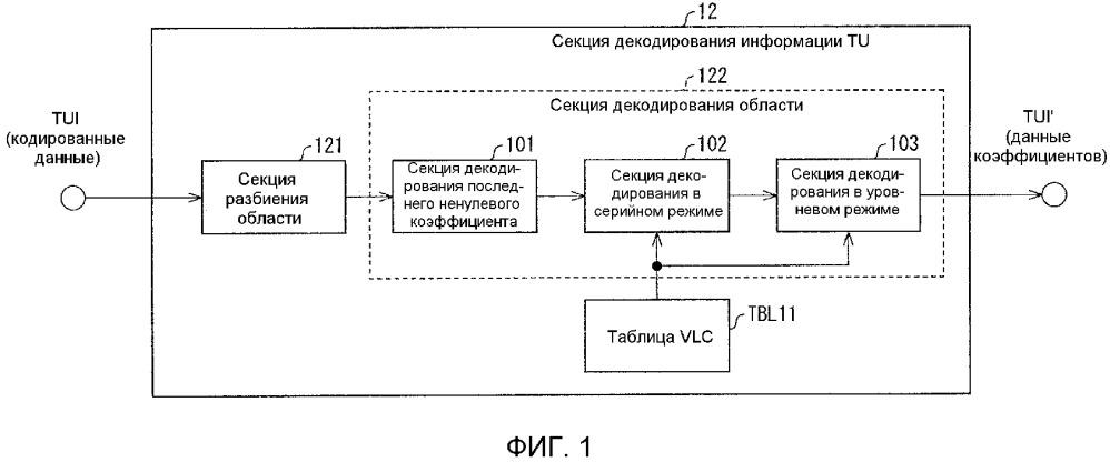 Устройство декодирования изображений, устройство кодирования изображений и структура данных кодированных данных