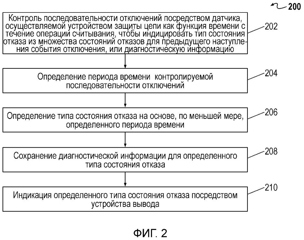 Аппарат для трансляции диагностической информации об отказах из устройства защиты цепи