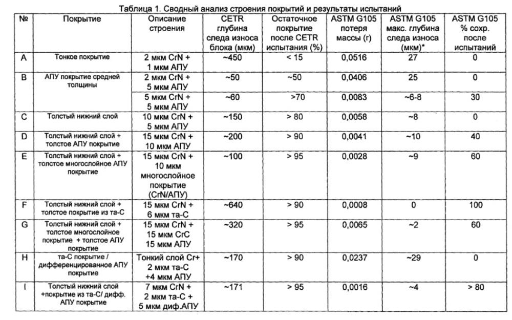 Антифрикционные покрытия с улучшенными свойствами абразивного износа и истирания, и способы их получения