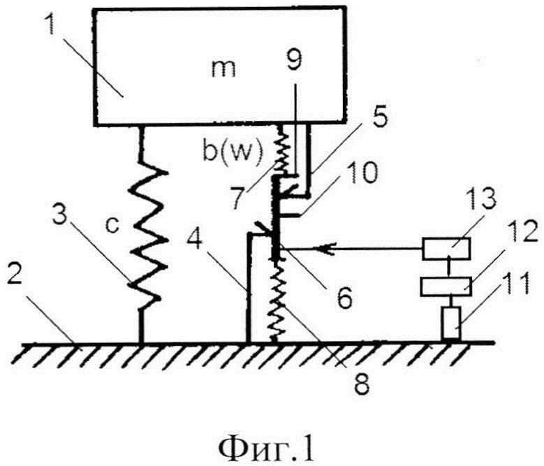 Способ виброизоляции с переменной структурой демпфирования
